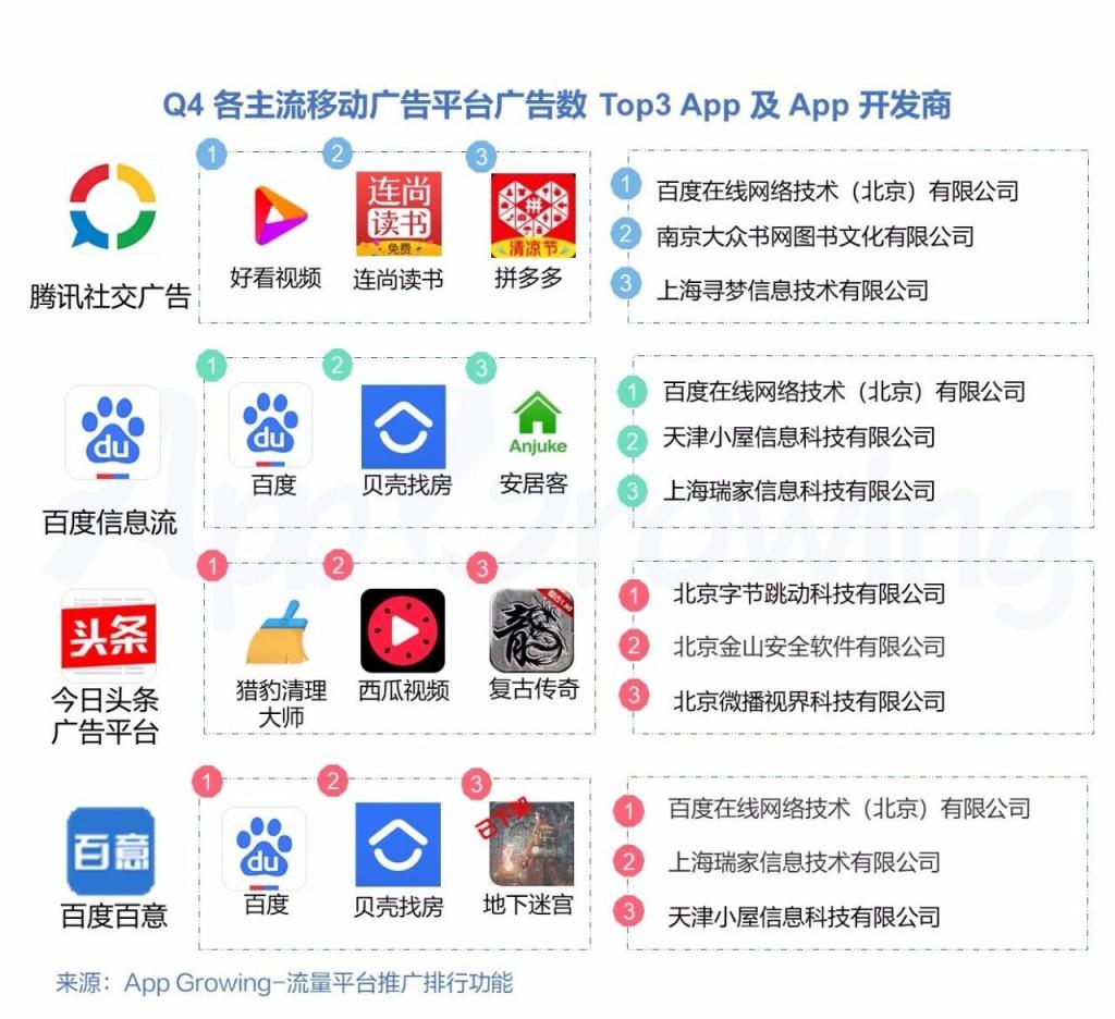 Q4 各主流移动广告平台广告数TOP3APP及APP开发商