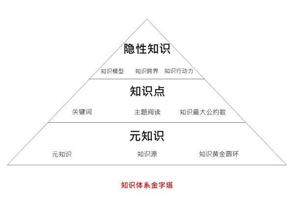 网络营销-知识体系金字塔