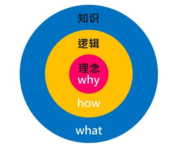 网络营销-知识黄金圆环