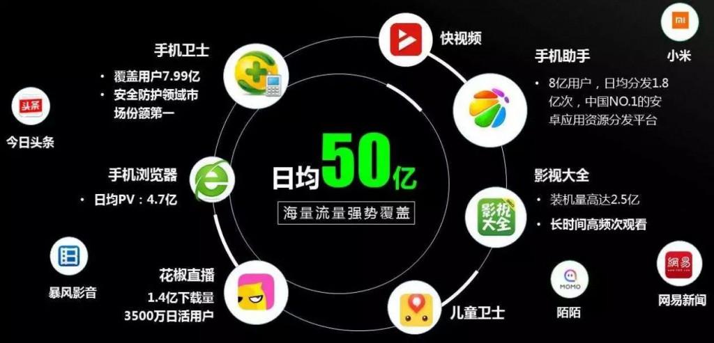 360信息流广告产品示意图