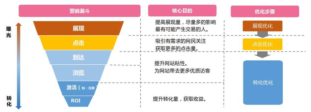 竞价推广-营销因素图示