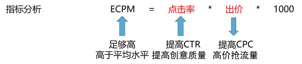 信息流广告-ECPM指标分析图示