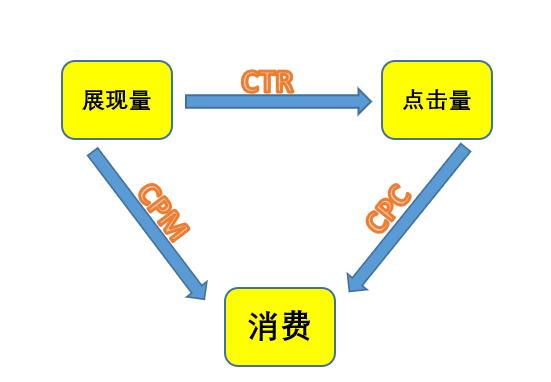 信息流点击量和其他两个因素之间的关系
