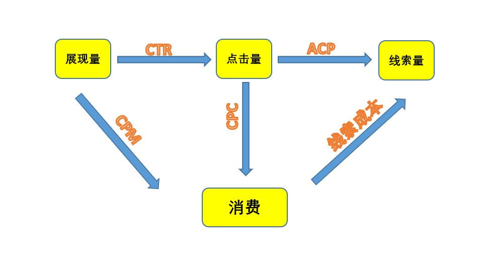信息流线索量影响因素图