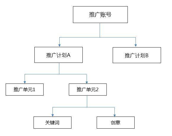 账户结构图