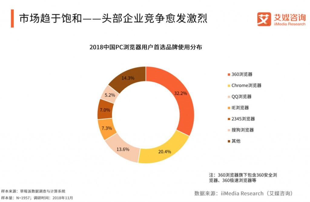 2018年中国PC浏览器用户首选品牌使用分布