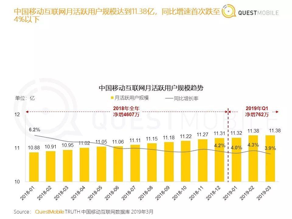 中国移动互联网2019春季大报告