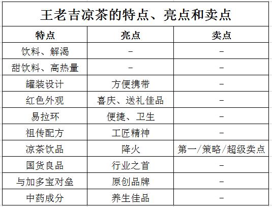 王老吉凉茶的基本功能属性