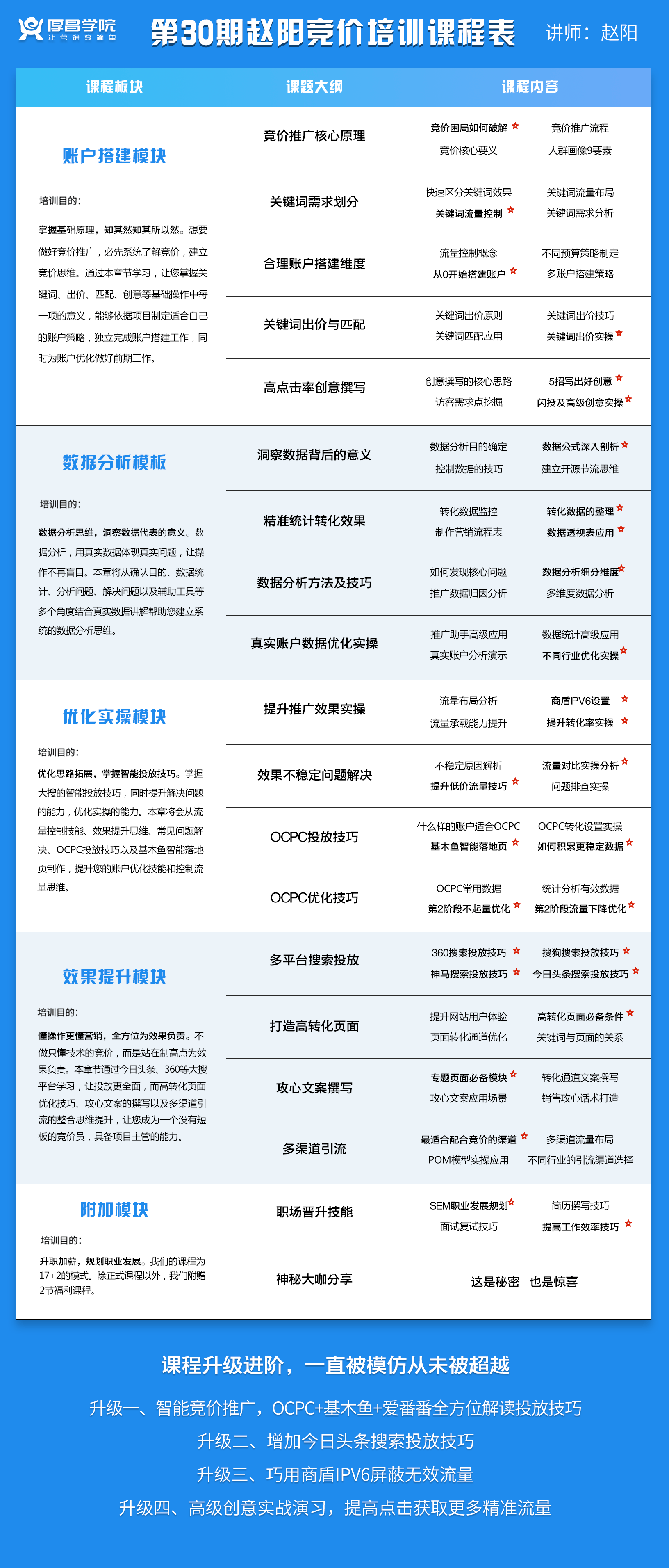 SEM推广教程